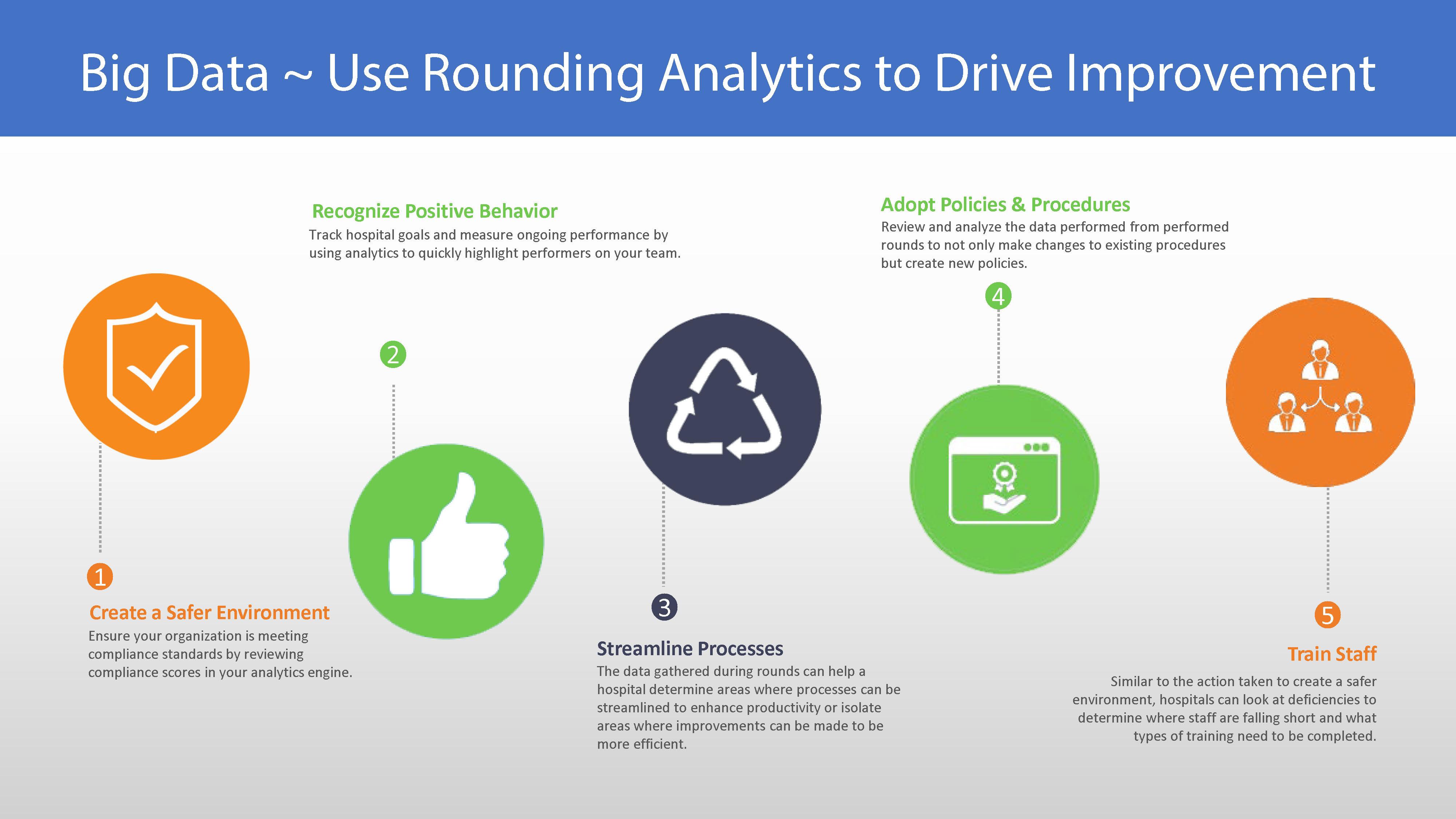 AnalyticsDriveRoundingInitiatives